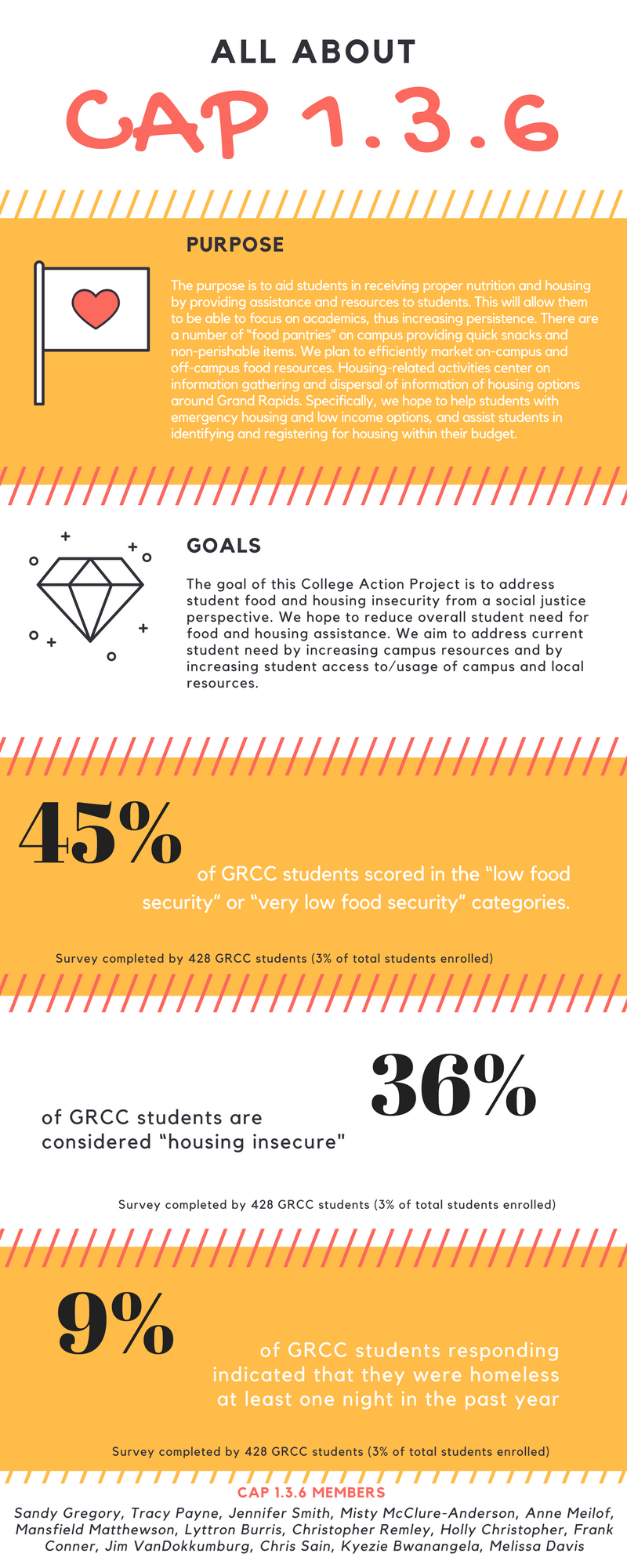 Student Food Pantry | Grand Rapids Community College