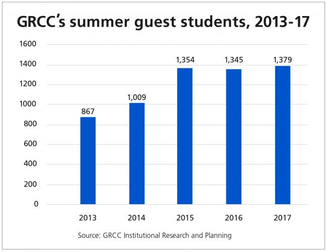 Chart showing the number of guest students attending GRCC from 2013 to 2017. There were 867 guest students in 2013, there were 1,009 guest students in 2014. There were 1,354 guest students in 2015, there were 1,345 guest students in 2016 and there were 1,379 guest students in 2017.